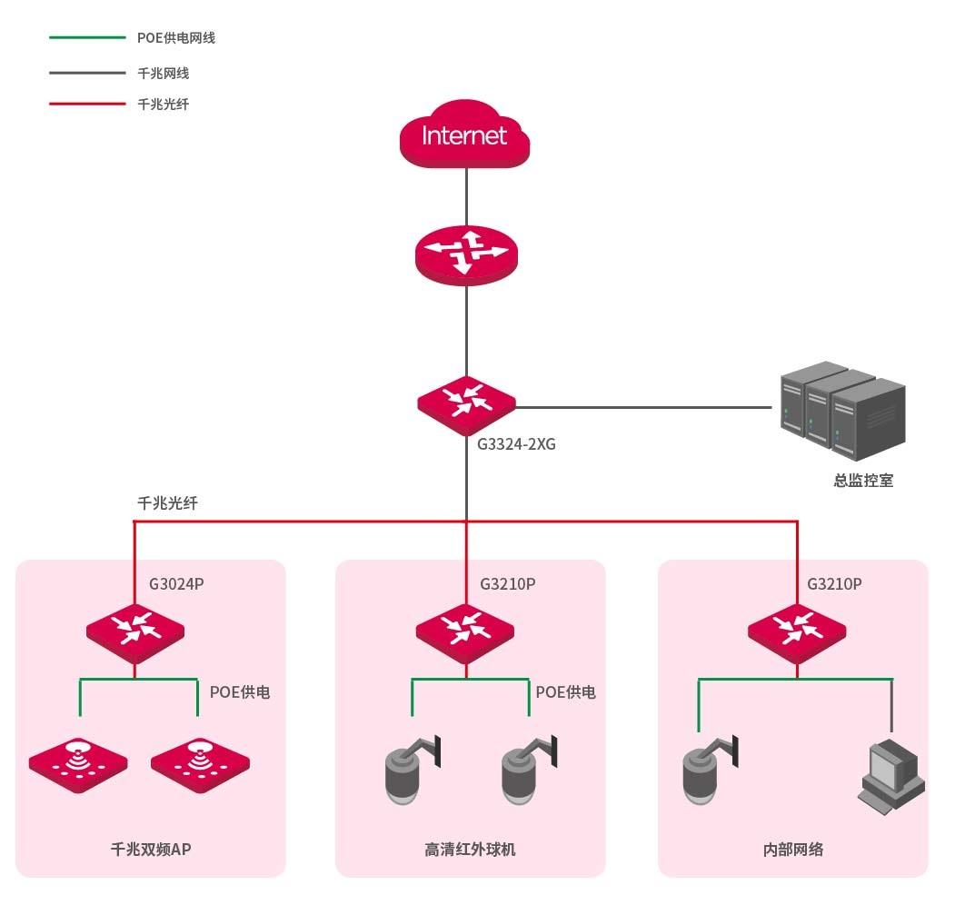 g3024p 24 4sfp千兆网管型24口poe供电交换机
