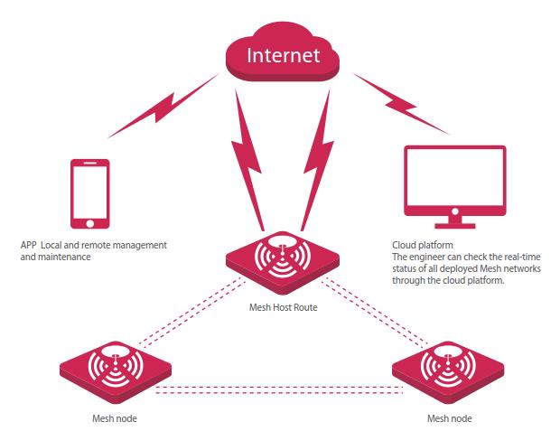 IP-COM EW9 AC1200 Enterprise Mesh Wi-Fi System_IP-COM World Wide